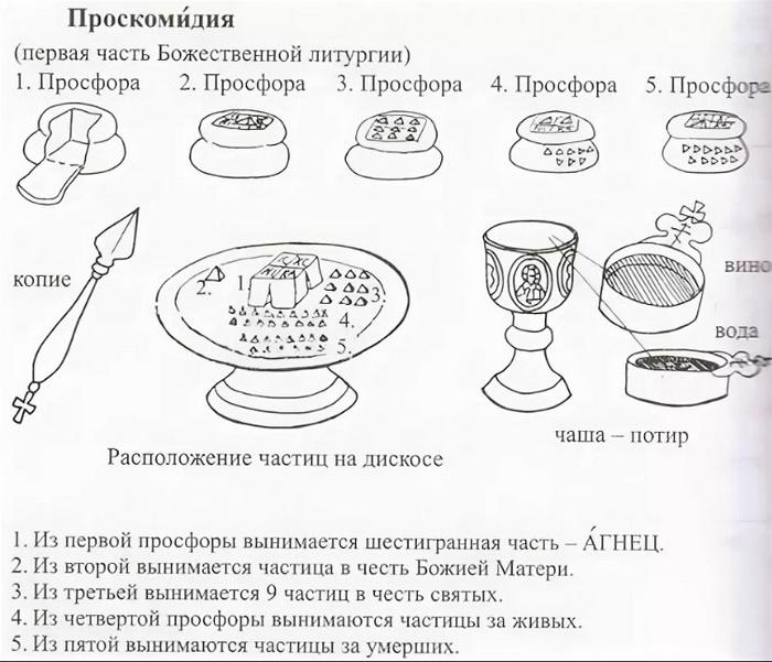 Схема приготовления хлеба и вина