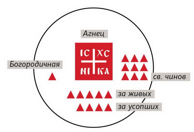 Схема расположения частиц просфоры на дискосе